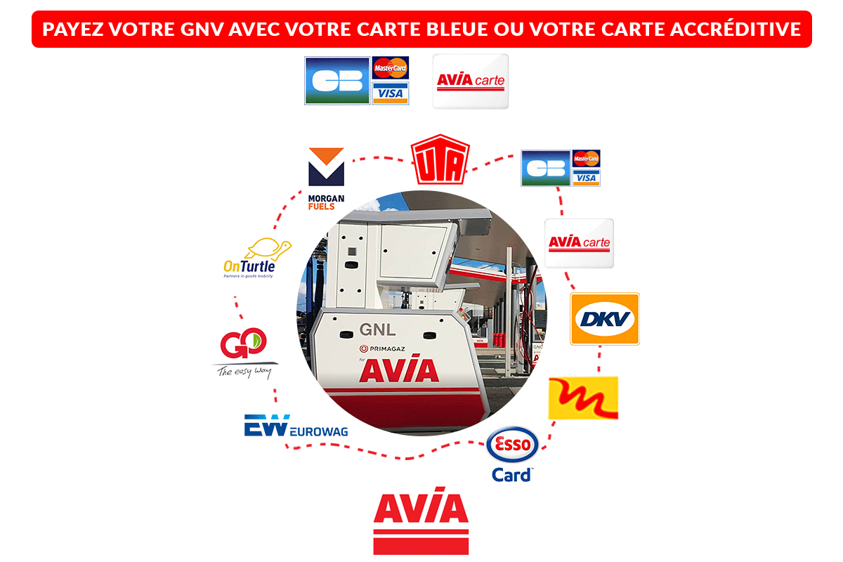 GNV - Avia France
